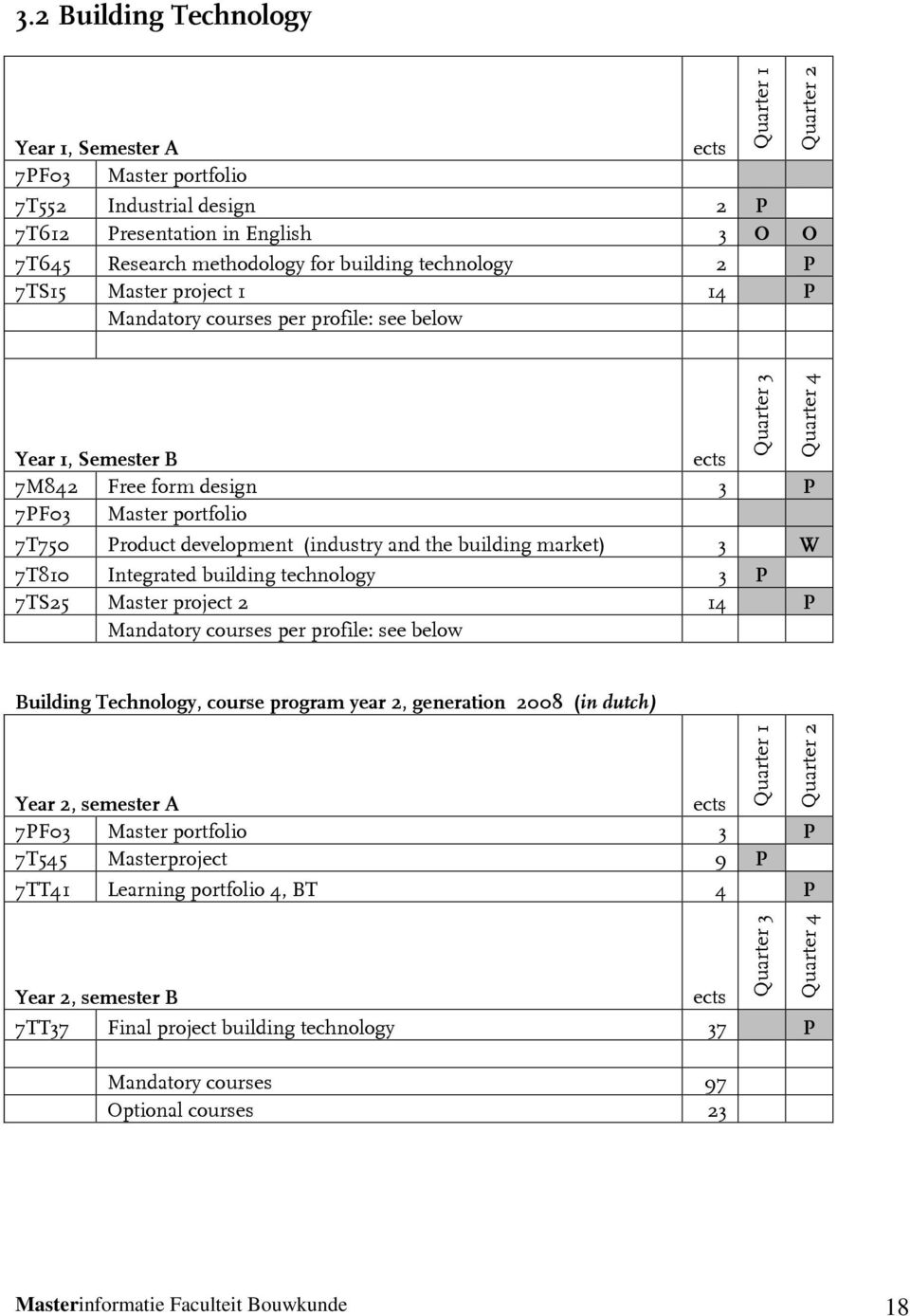 Integrated building technology 3 P 7TS25 Master project 2 14 P Mandatory courses per profile: see below Building Technology, course program year 2, generation 2008 (in dutch) Year 2, semester A 7PF03