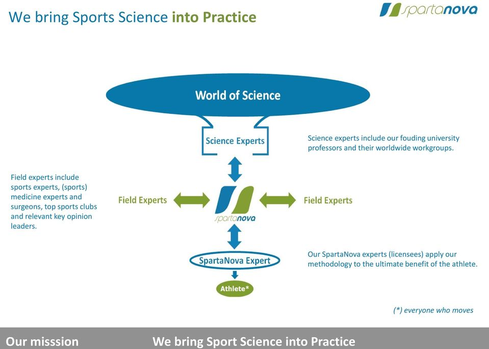 Field experts include sports experts, (sports) medicine experts and surgeons, top sports clubs and