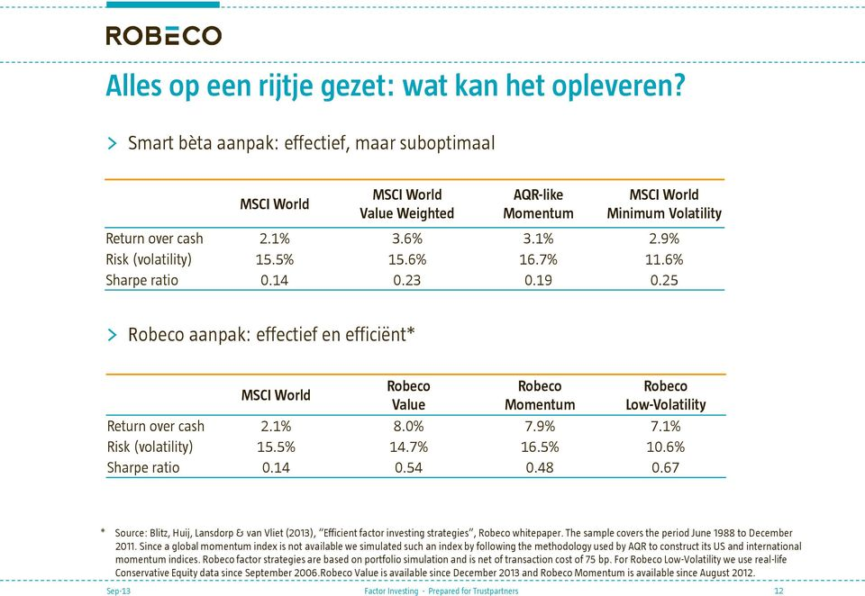 6% 16.7% 11.6% Sharpe ratio 0.14 0.23 0.19 0.25 > Robeco aanpak: effectief en efficiënt* MSCI World Robeco Robeco Robeco Value Momentum Low-Volatility Return over cash 2.1% 8.0% 7.9% 7.