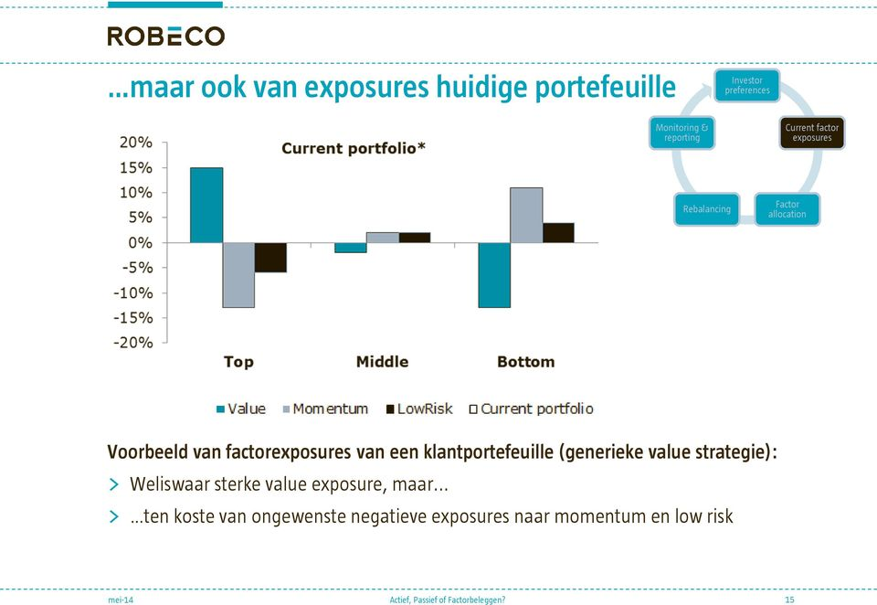 factorexposures van een klantportefeuille (generieke value strategie): > Weliswaar
