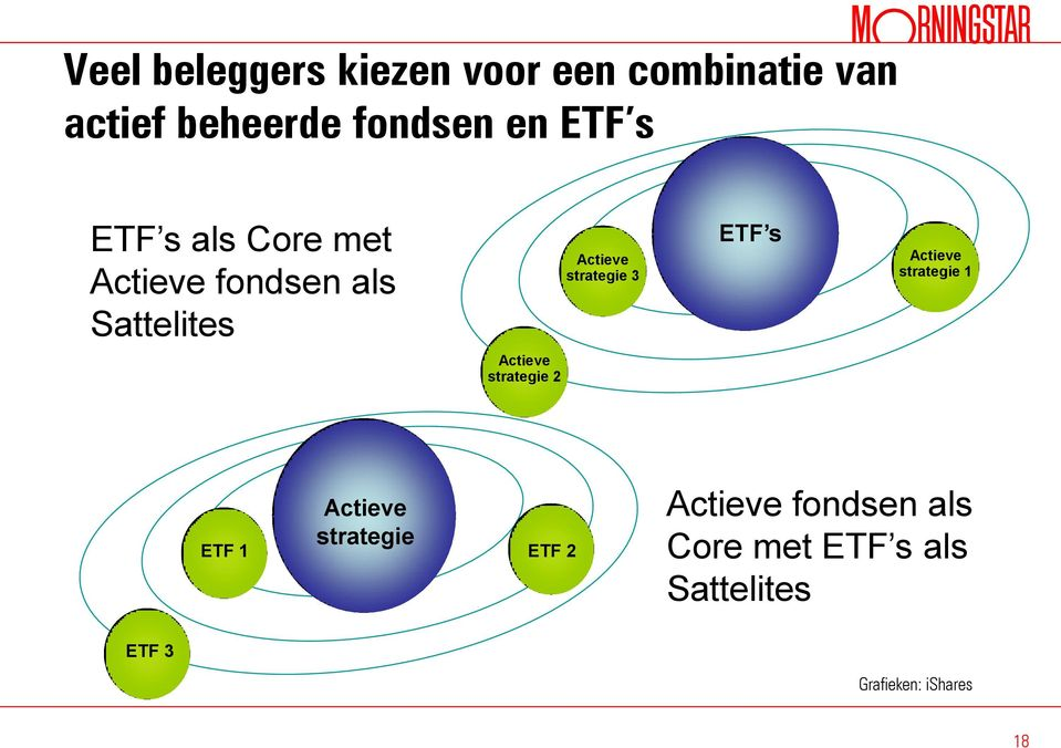 ETF s Actieve strategie 1 Actieve strategie 2 ETF 1 Actieve strategie ETF 2