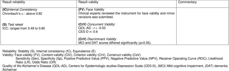 6 (CrV) Discriminant Validity MCI and DAT scores differed significantly (p<0.05).