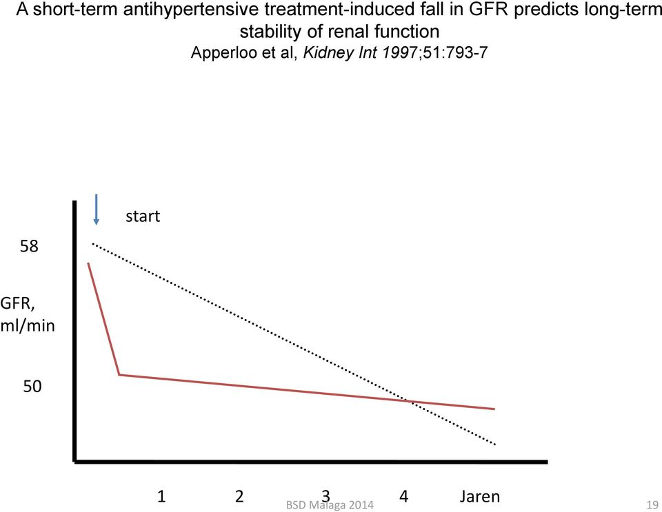 long-term stability of renal function Apperloo