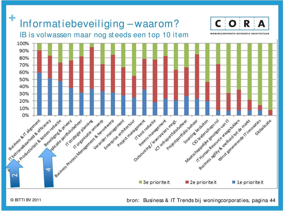 een top 10 item bron: Business &