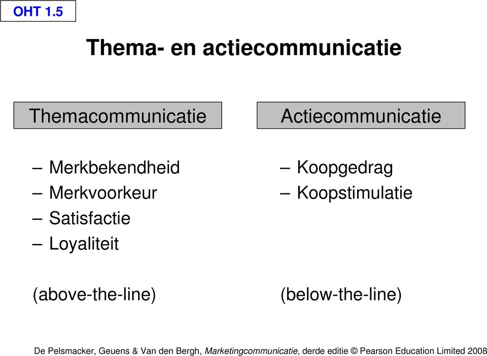 Themacommunicatie Actiecommunicatie