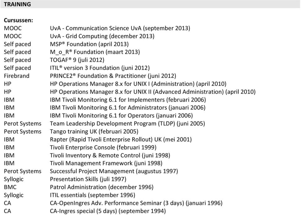 Practitioner (juni 2012) HP Operations Manager 8.x for UNIX I (Administration) (april 2010) HP Operations Manager 8.x for UNIX II (Advanced Administration) (april 2010) Tivoli Monitoring 6.