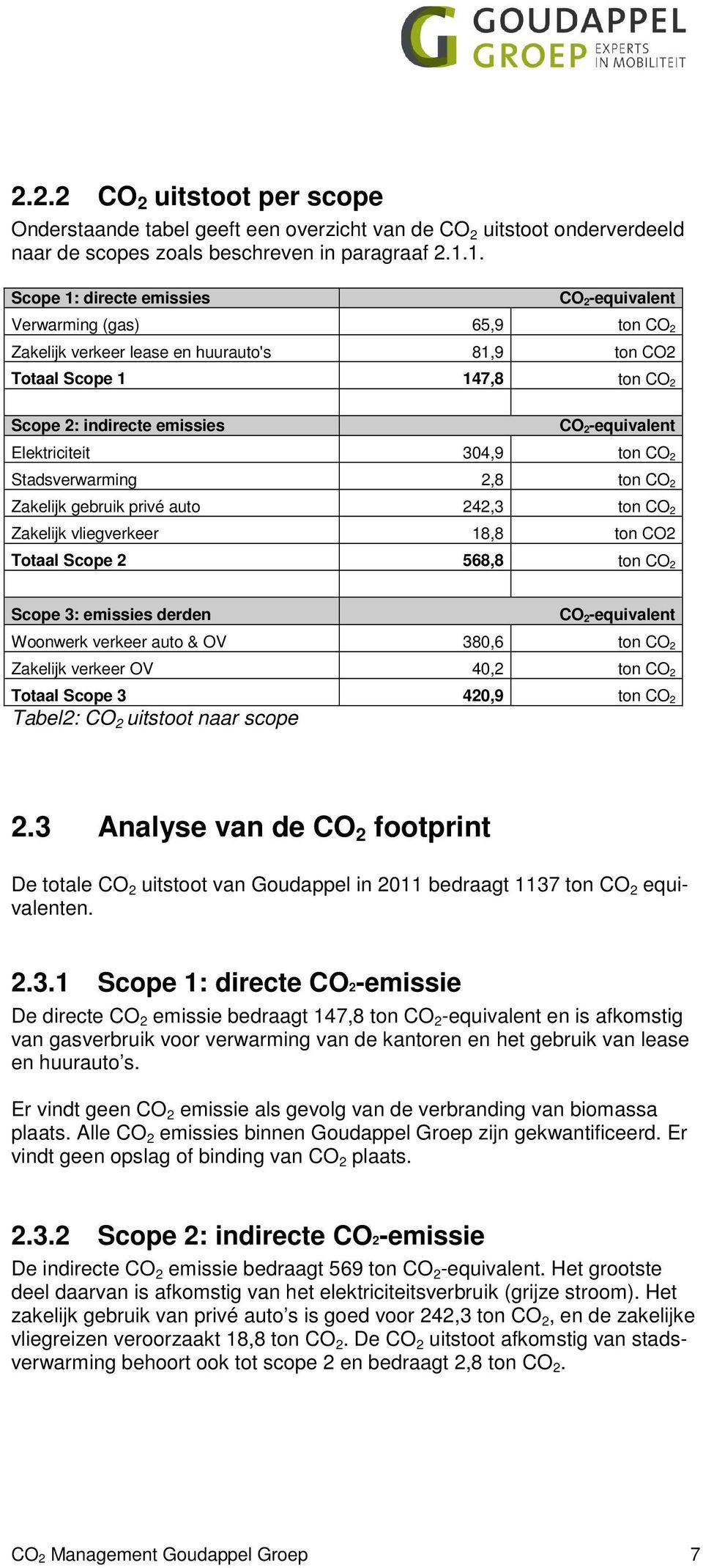 Elektriciteit 304,9 ton CO 2 Stadsverwarming 2,8 ton CO 2 Zakelijk gebruik privé auto 242,3 ton CO 2 Zakelijk vliegverkeer 18,8 ton CO2 Totaal Scope 2 568,8 ton CO 2 Scope 3: emissies derden CO