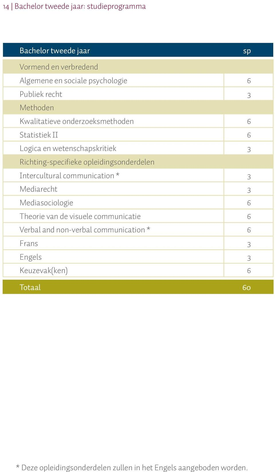 opleidingsonderdelen Intercultural communication * 3 Mediarecht 3 Mediasociologie 6 Theorie van de visuele communicatie 6 Verbal
