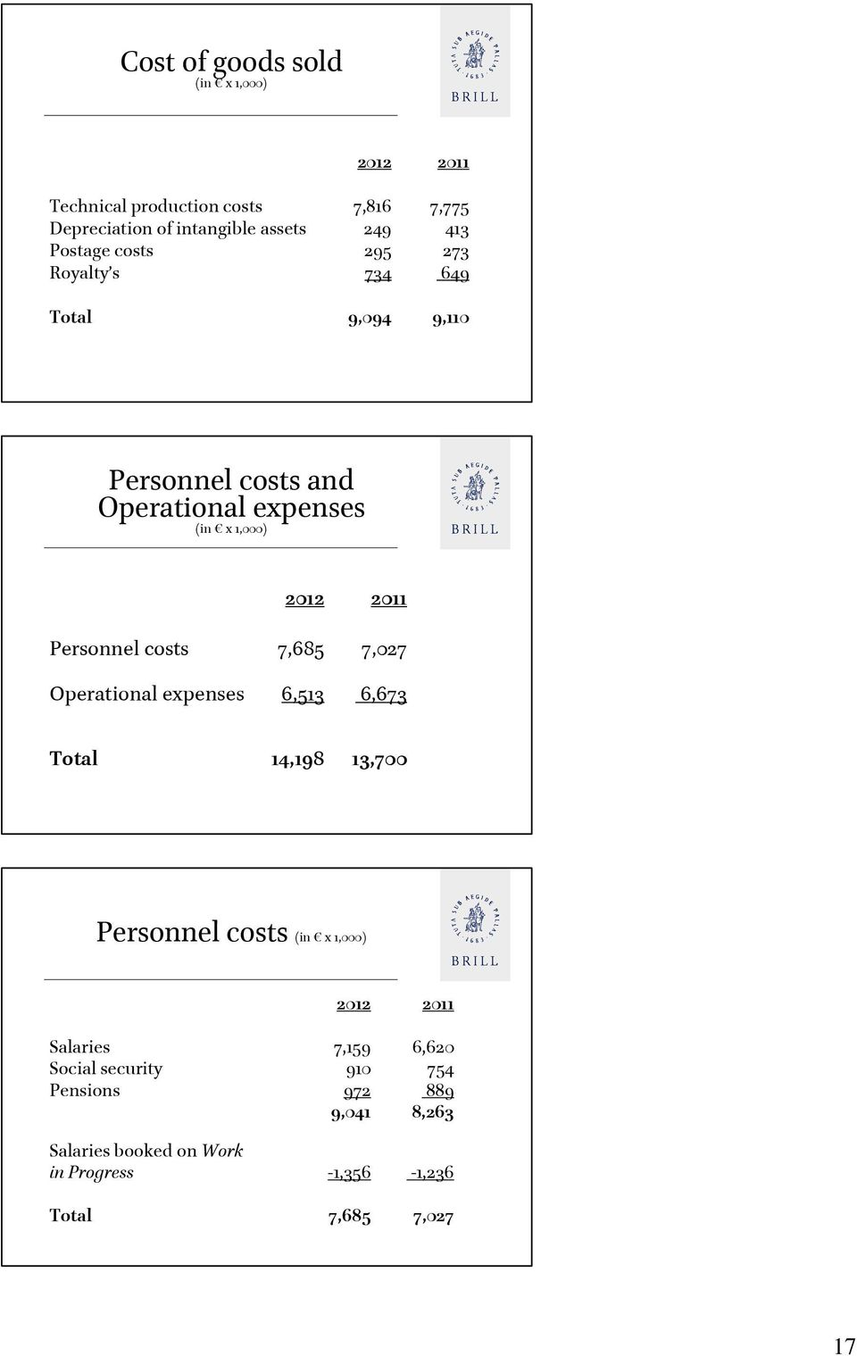 Personnel costs 7,685 7,027 Operational expenses 6,513 6,673 Total 14,198 13,700 Personnel costs (in x 1,000) 2012 2011