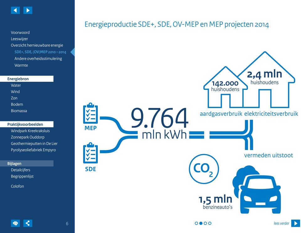 764 mln kwh CO 2 142.