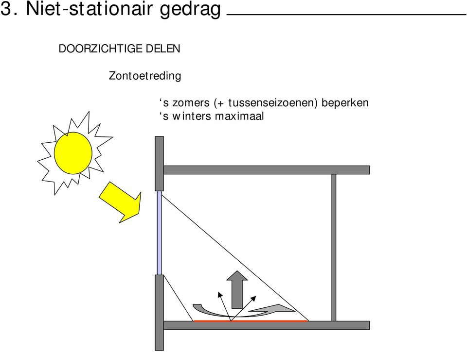 Zontoetreding s zomers