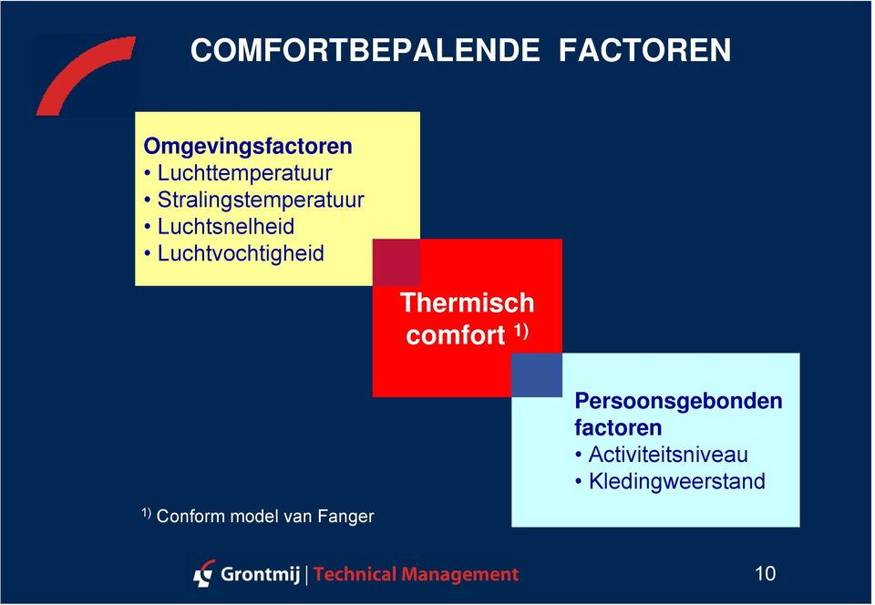 Luchtvochtigheid Thermisch comfort 1) 1) Conform model
