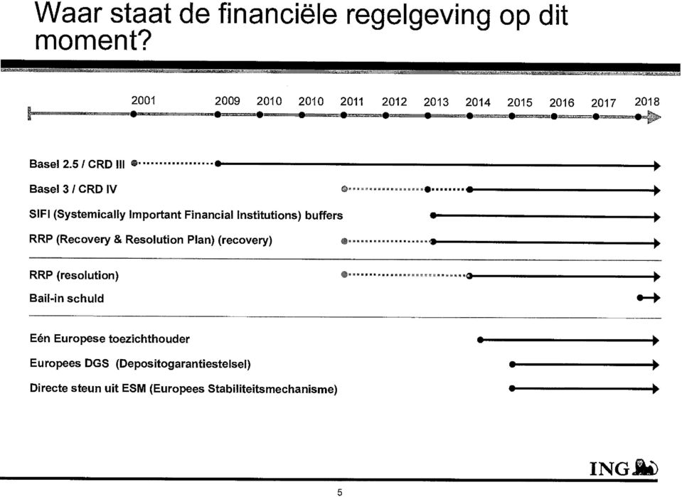 5/ CRD III Basel 31 CRD IV SIFI (Systemically Important Financial Institutions) buffers RRP (Recovery &