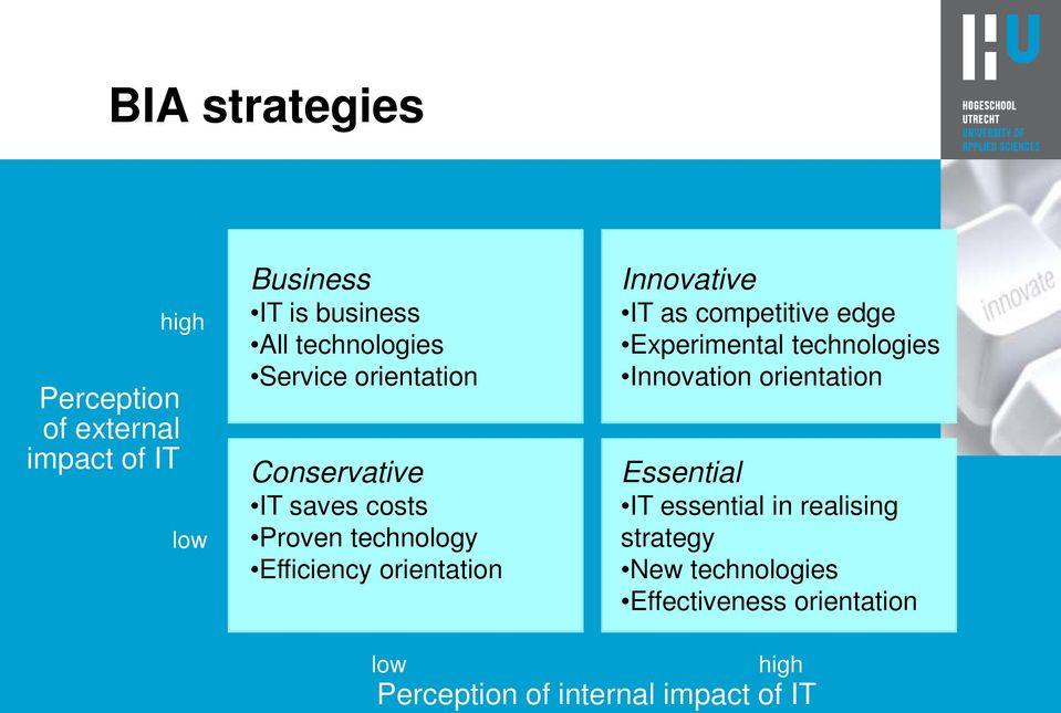 IT as competitive edge Experimental technologies Innovation orientation Essential IT essential in