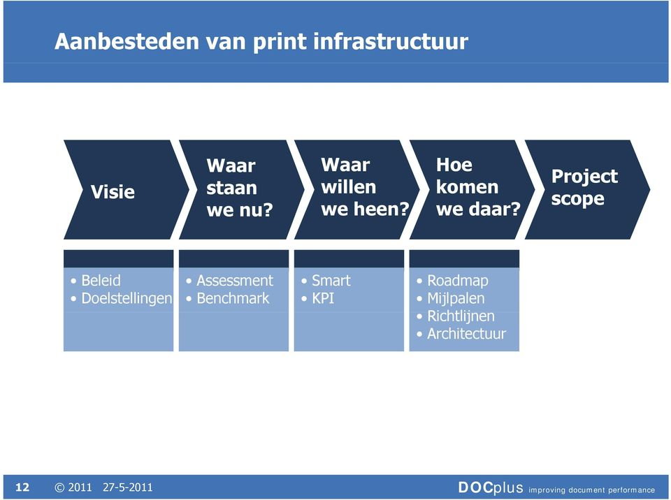 Project scope Beleid Doelstellingen Assessment