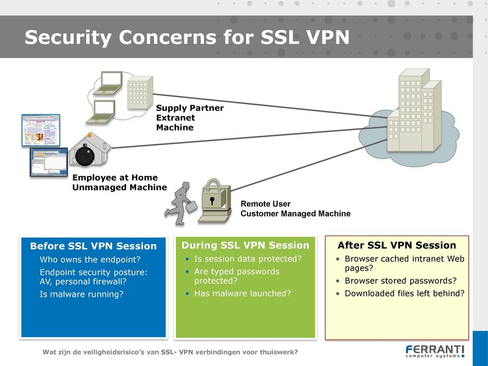 Endpoint security posture: AV, personal firewall? Is malware running?