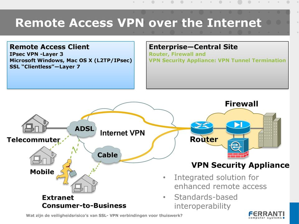 VPN Tunnel Termination Firewall Telecommuter ADSL Internet VPN Router Mobile Cable Extranet