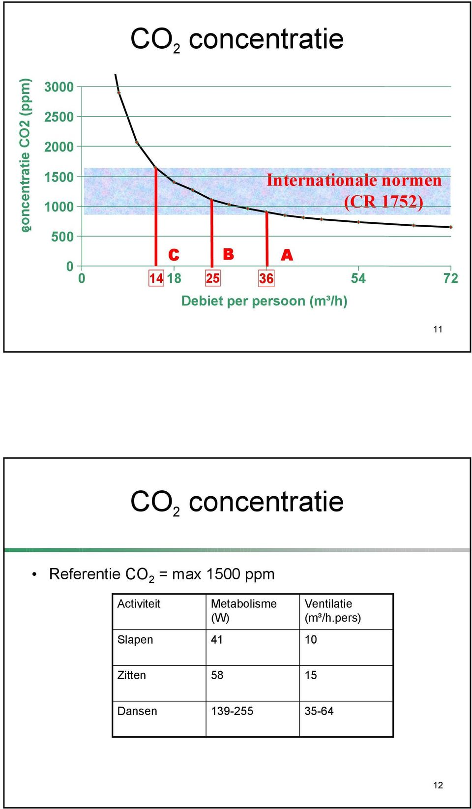 persoon (m³/h) 11 CO 2 concentratie Referentie CO 2 = max 1500 ppm