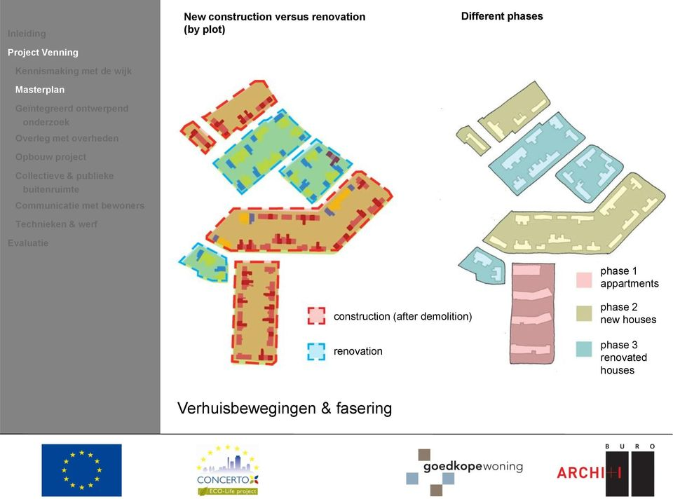 werf Evaluatie New construction versus renovation (by plot) Different phases phase 1 appartments