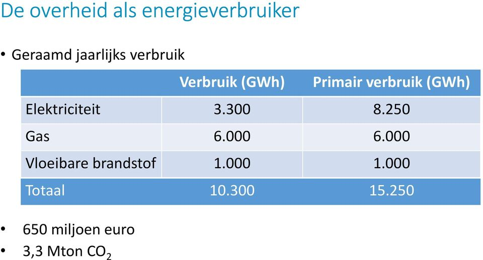 Elektriciteit 3.300 8.250 Gas 6.000 6.