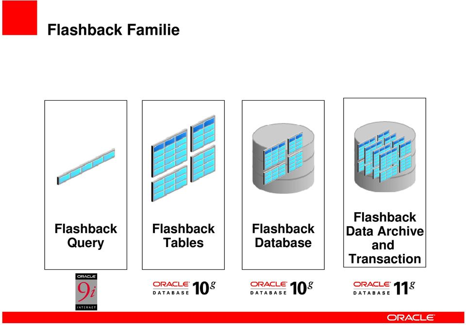 Tables Flashback Database