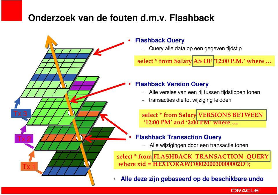 select * from Salary VERSIONS BETWEEN 12:00 PM and 2:00 PM where Flashback Transaction Query Alle wijzigingen door een transactie