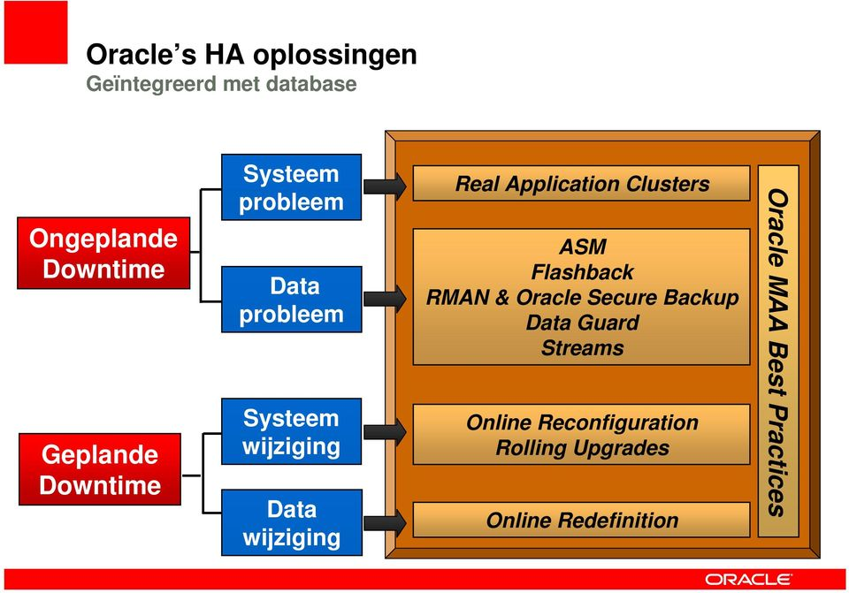 Application Clusters ASM Flashback RMAN & Oracle Secure Backup Data Guard