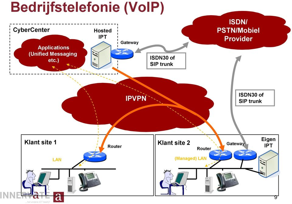 ) Hosted IPT Gateway ISDN30 of SIP trunk ISDN/ PSTN/Mobiel