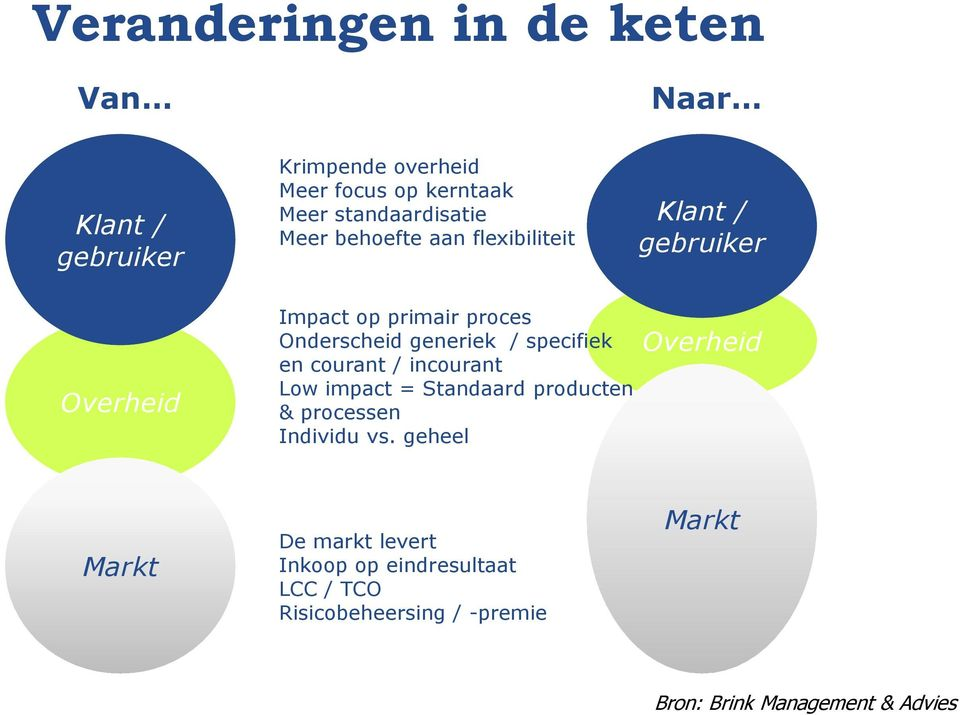 generiek / specifiek en courant / incourant Low impact = Standaard producten & processen Individu vs.