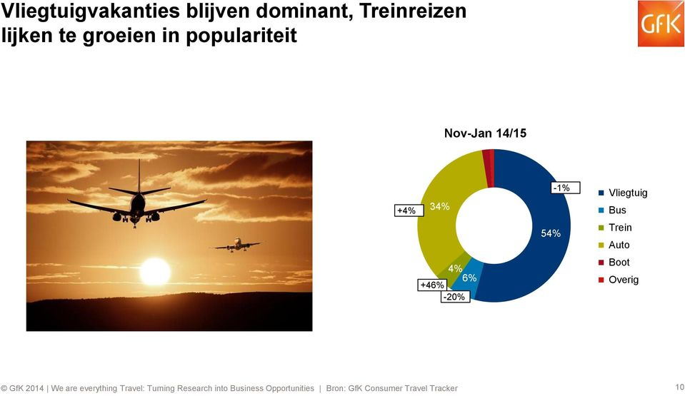 populariteit Nov-Jan 14/15 +4% 34% 4% 6%