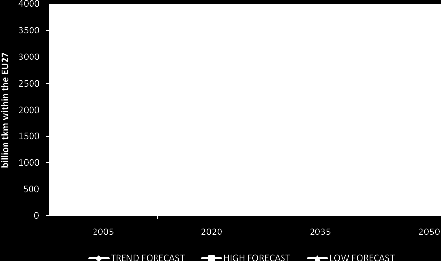 Future uncertainty is addressed with three different forecasts: - a trend forecast consisting of likely developments (transport demand, modal split, average load); - a low forecast, which combines