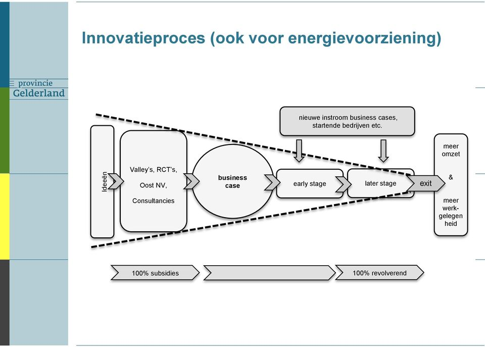 meer omzet Valley s, RCT s, Oost NV, business case early stage