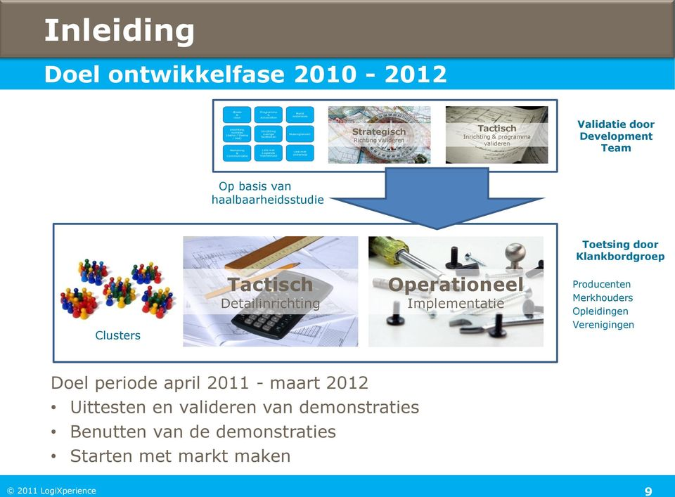 Detailinrichting Operationeel Implementatie Producenten Merkhouders Opleidingen Verenigingen Doel periode april