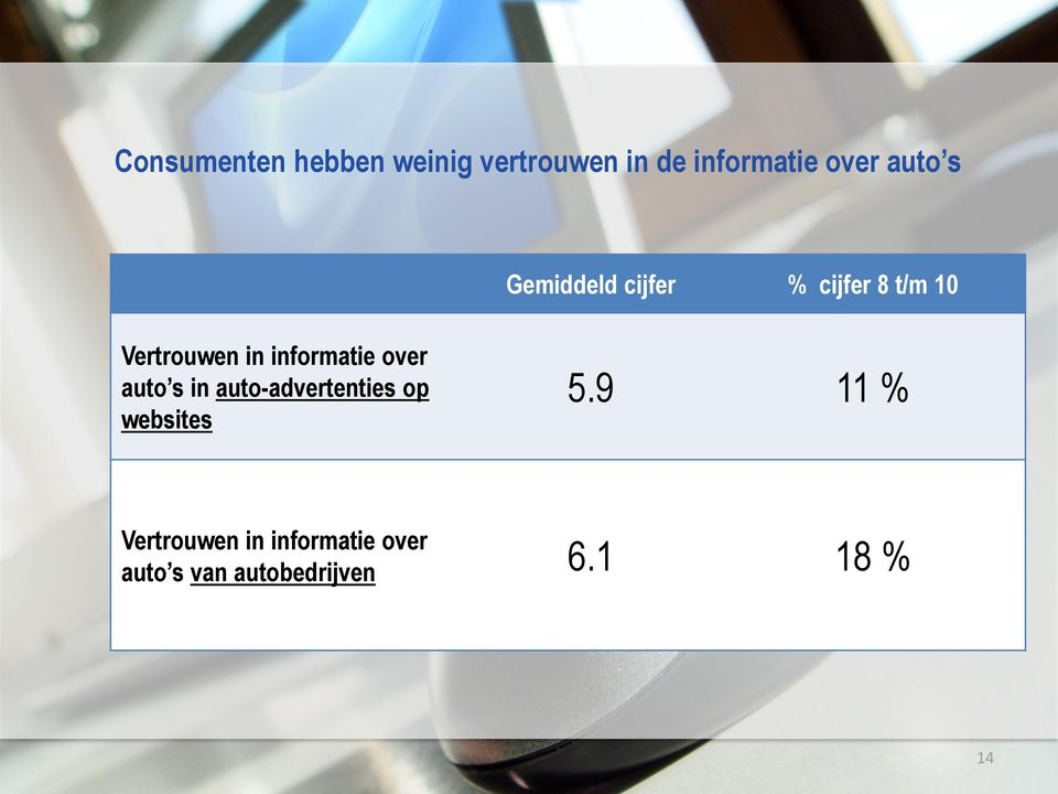 informatie over auto s in auto-advertenties op websites 5.