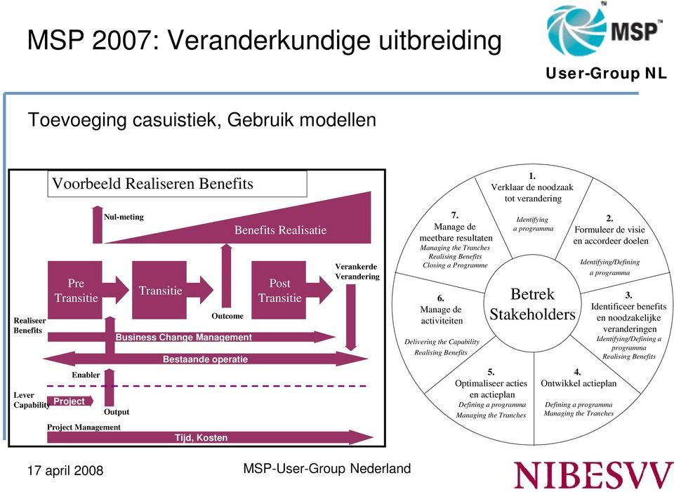 Manage de meetbare resultaten Managing the Tranches Realising Benefits Closing a Programme 6. Manage de activiteiten Delivering the Capability Realising Benefits 1.