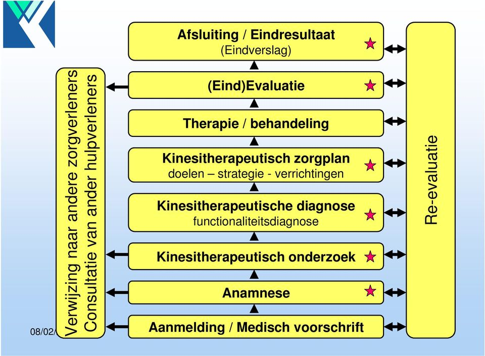 strategie - verrichtingen Kinesitherapeutische diagnose functionaliteitsdiagnose