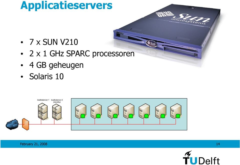 geheugen Solaris 10 loadbalancer 1