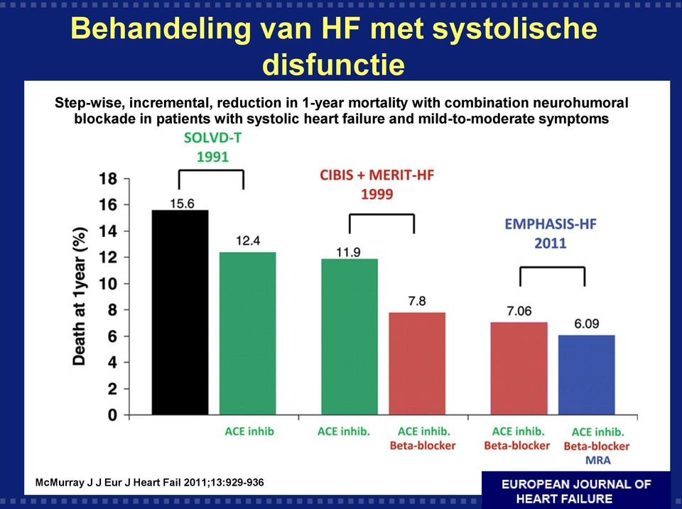 neurohumoral blockade in patients with systolic heart failure