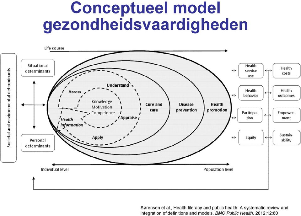 should including a combination of individual and group-based behaviour change approaches and should be sensitive to individual capacities, culture and ircumstances (e.g. older migrants); Should be designed for the needs of this target group, and ensure that they are easily accessible in terms of proximity, cost, language, etc; Sørensen et al.