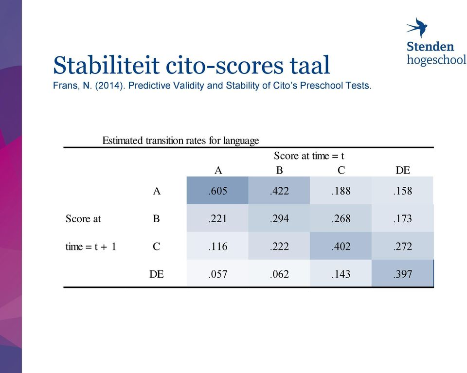 Table 4: Estimated transition rates for language Score at time = t A
