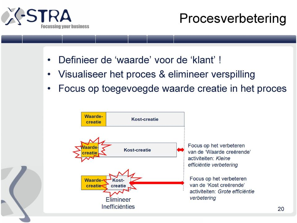 Visualiseer het proces & elimineer