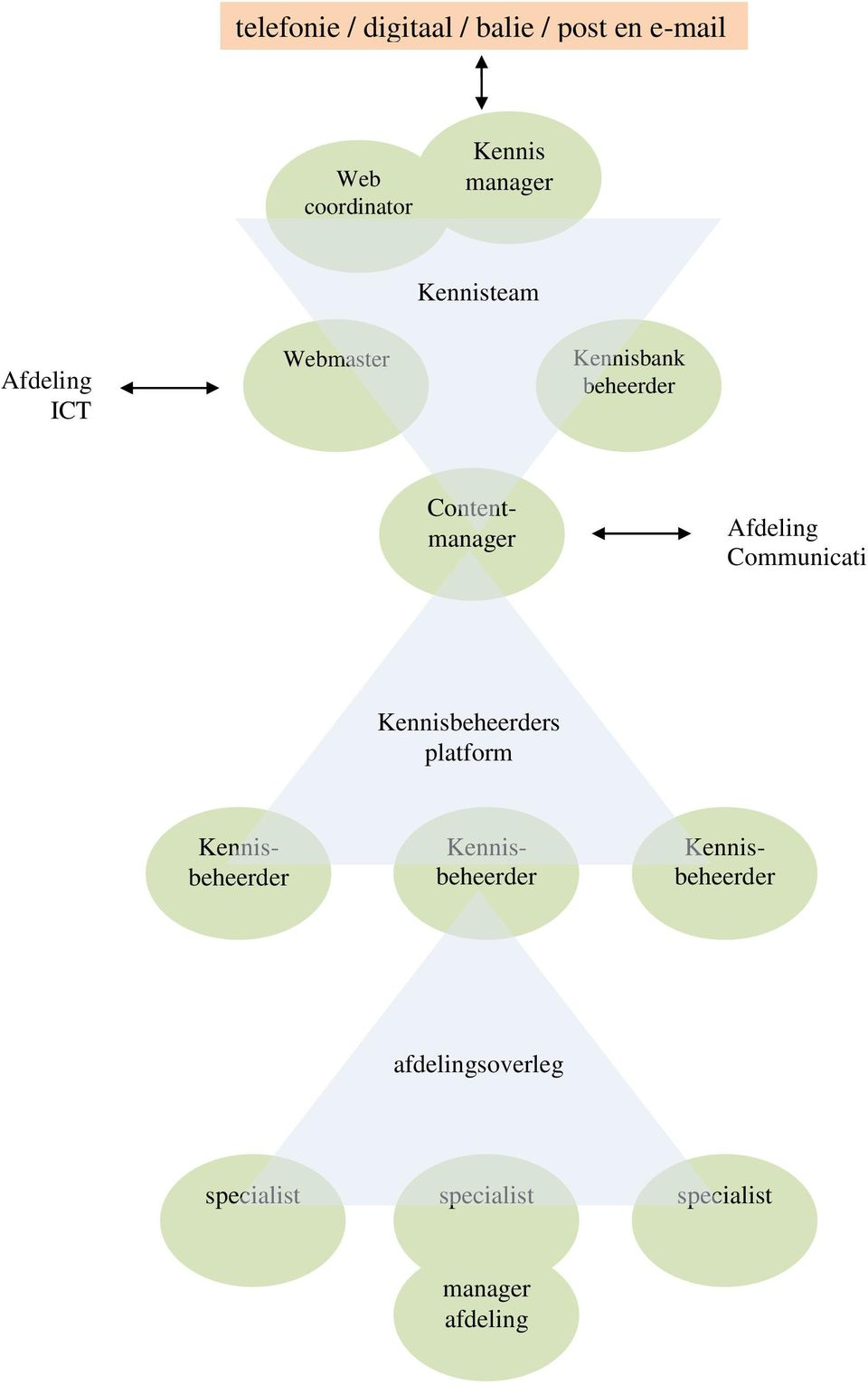 Kennisbank beheerder Content Communicati e s