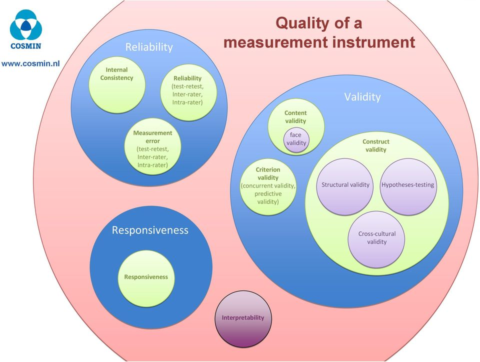 (test retest, Inter rater, Intra rater) Quality of a measurement instrument Content validity face validity