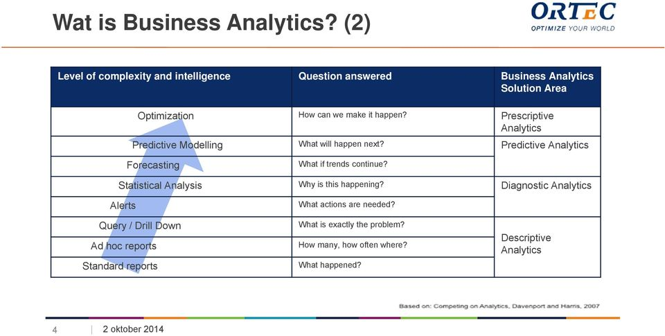 Prescriptive Analytics Predictive Modelling What will happen next? Predictive Analytics Forecasting What if trends continue?