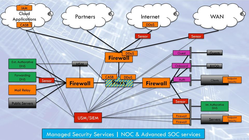 Onboard BYOD Auth Clients Endpoint Security Mail Relay Sensor Public Servers USM/SIEM Firewall