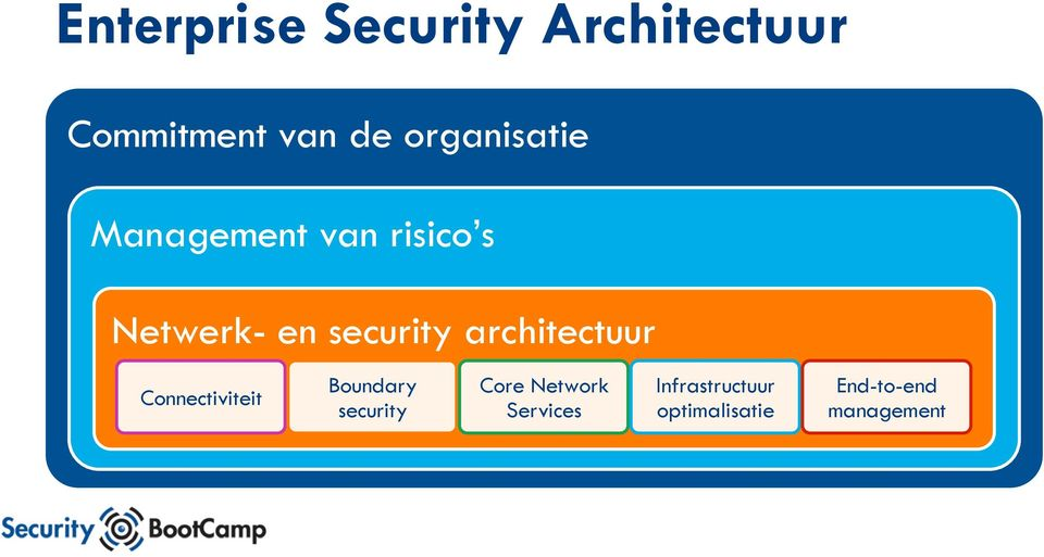 architectuur Connectiviteit Boundary security Core