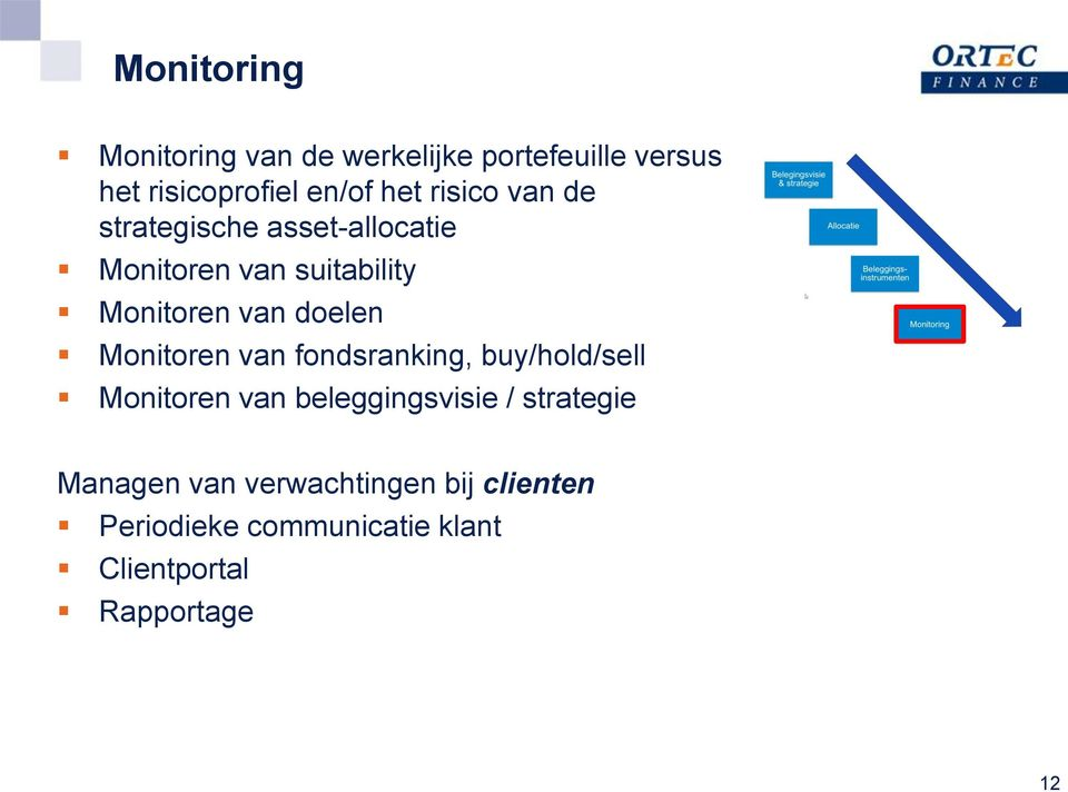 Monitoren van fondsranking, buy/hold/sell Monitoren van beleggingsvisie / strategie