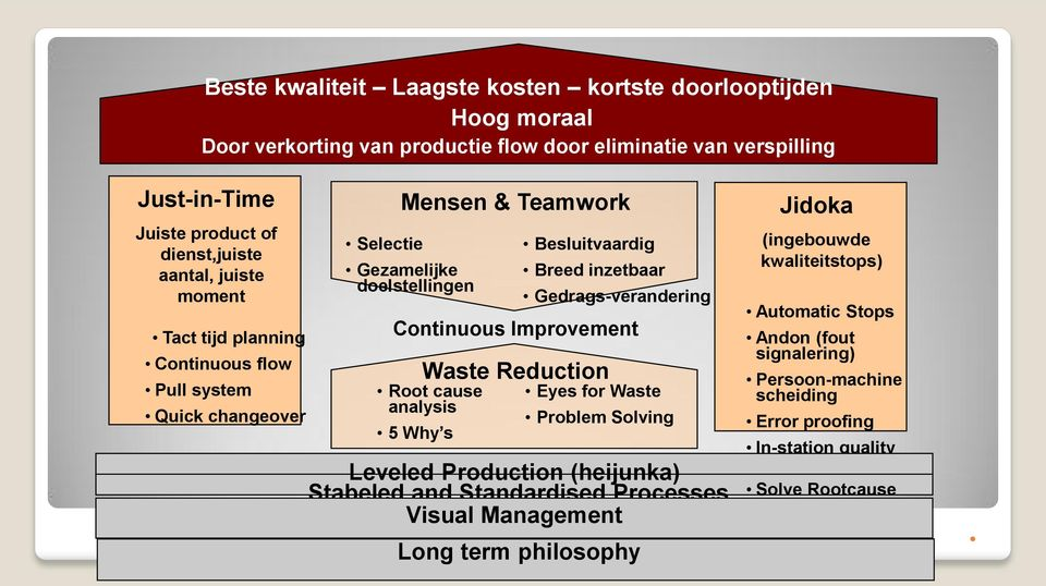 Improvement Waste Reduction Root cause analysis 5 Why s Gedrags-verandering Eyes for Waste Problem Solving Leveled Production (heijunka) Stabeled and Standardised Processes Visual