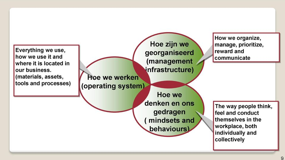 (management infrastructure) Hoe we denken en ons gedragen ( mindsets and behaviours) How we organize,