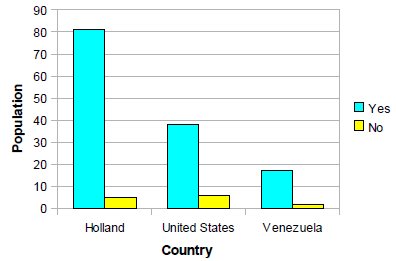 Figure 7.12. Willemstad = Curacao Heritage Source: Researcher's own elaboration, 2013.